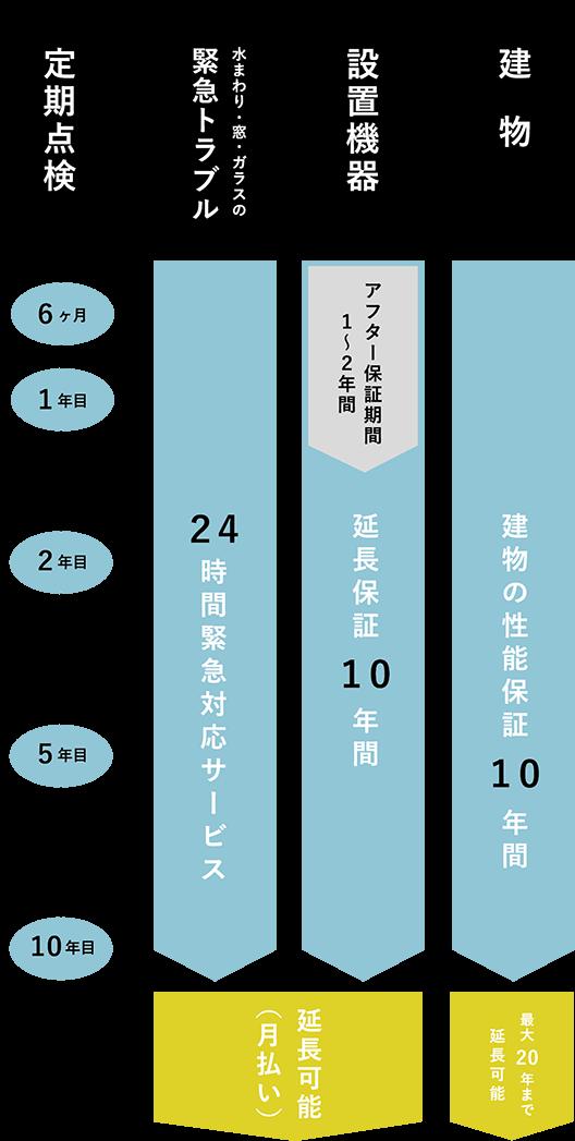 20年保障システム 流れ図